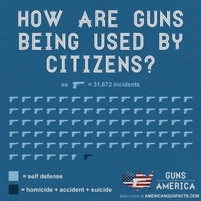 gun owners hide under the protection of the second amendment Gun control and the second amendment the united states constitution says that us citizens have the right to bear arms even though this guarantee was written with no.