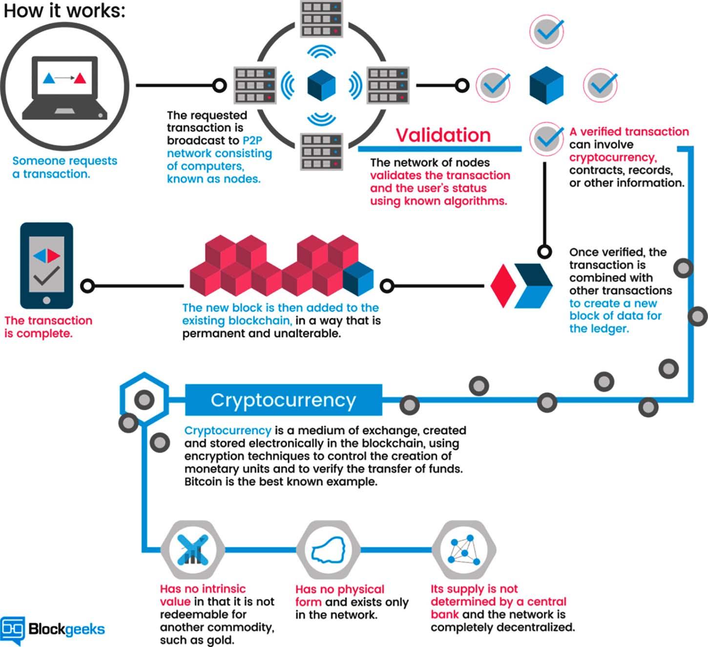 Bitcoin=chart